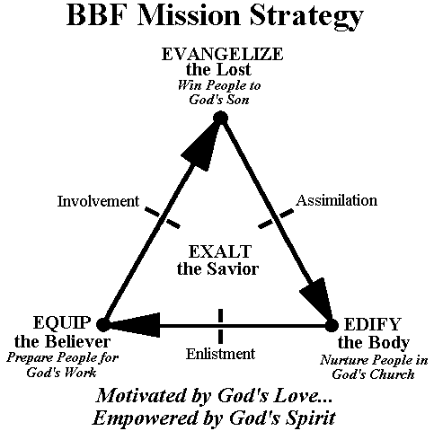 BBF Mission Strategy